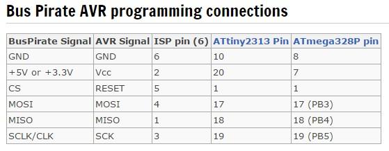buspirate-AVR_Programmer
